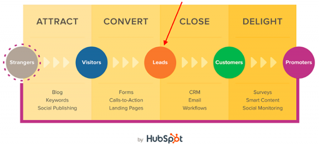 Process of Inbound Marketing
